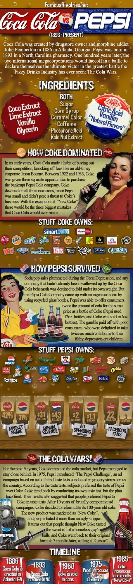 Famous Rivalries: Coke vs. Pepsi