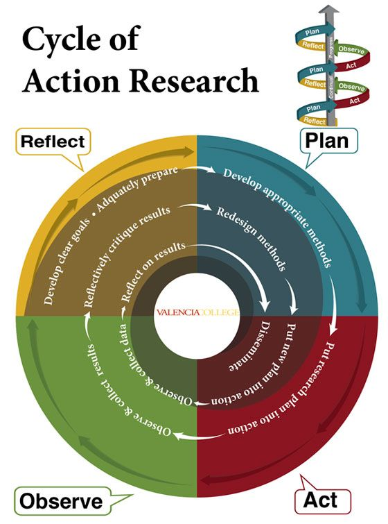 action research - Google Search