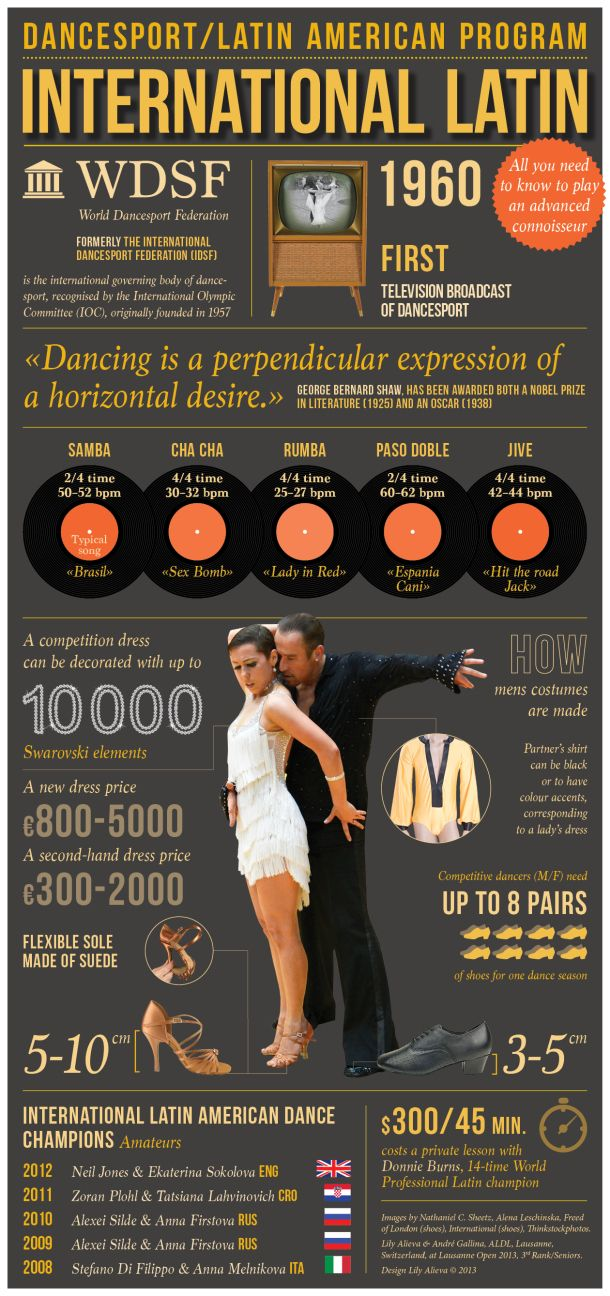 Dance Sport: Latin American Program [INFOGRAPHIC]