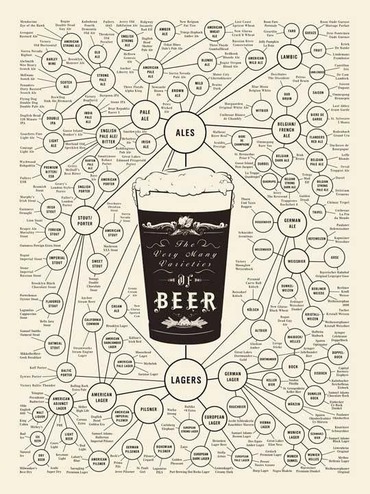 Los diferentes tipos de cerveza.