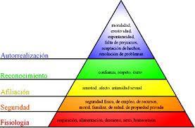 La Pirámide de Maslow es una teoría psicológica propuesta por Abraham Maslow en 1943 que formula una jerarquía de las necesidades humanas básicas. La jerarquía de necesidades de Maslow se representa como una pirámide que consta de cinco niveles cuya idea principal es que las necesidades más altas ocupan nuestra atención sólo cuando se han satisfecho nuestras necesidades inferiores.