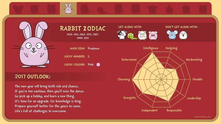 What's in store for people born in the year of te rabbit?