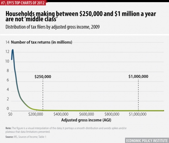 Chart showing distribution of Adjusted Gross Income