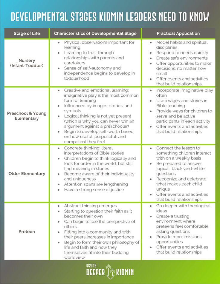 Developmental Stages KidMin Leaders (and their teams) need