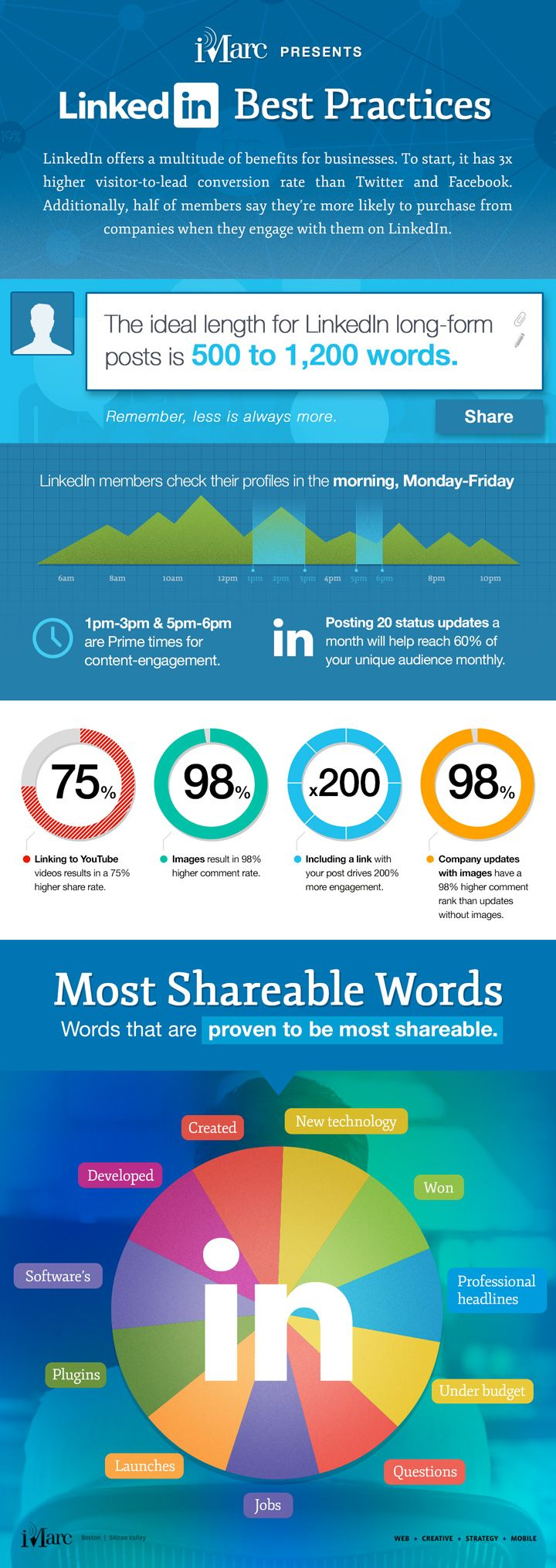 LinkedIn long-form posts can be very valuable, if used this way [Infographic]