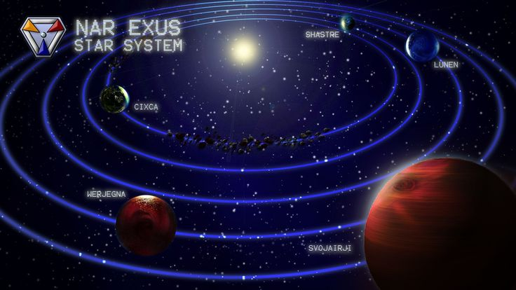 The Nar Exus Triumvirate: Based on the recently discovered star system HD 70642, it is the setting of my books featuring the 10th Lunen Regiment.  My cover designer Dylan Edwards worked with my science-beta and editor Ademir Vrolijk to put together this stunning orbital map.