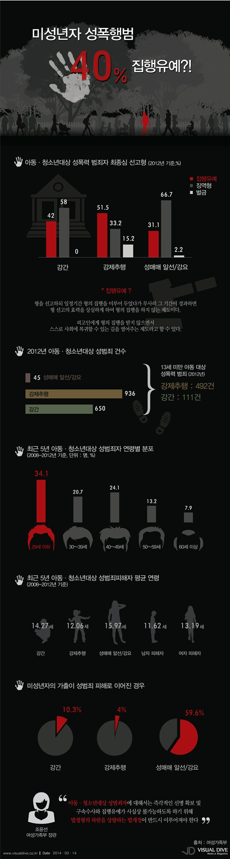 """미성년자 성폭행범 42%가 집행유예, """"버젓이 길거리에…"""" [인포그래픽] #sexual #Infographic ⓒ 비주얼다이브 무단 복사·전재·재배포 금지"""