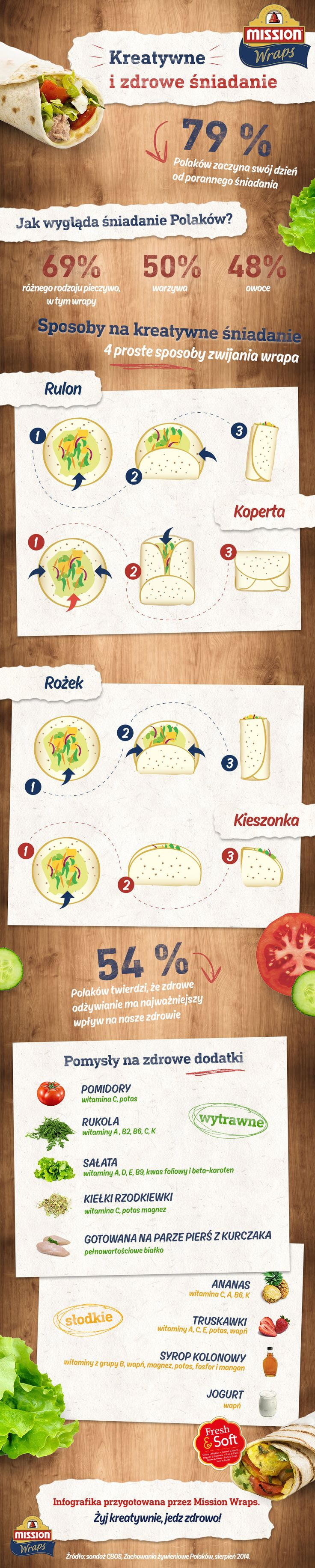 #missionwraps #wraps #infografika #inphographic #food #inspiration #meal #nawyki #jedzenie #sondaż #badanie #inspiracja #wrapy www.missionwraps.pl