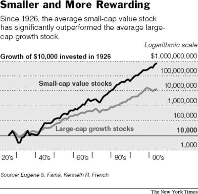 Investing in small cap stocks provides one of the best ways to beat the stock market averages when investing for the long-term. Although sm...