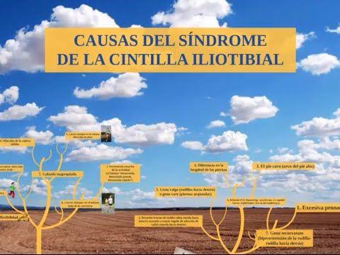 Las causas del síndrome de la cintilla iliotibial en 2 minutos