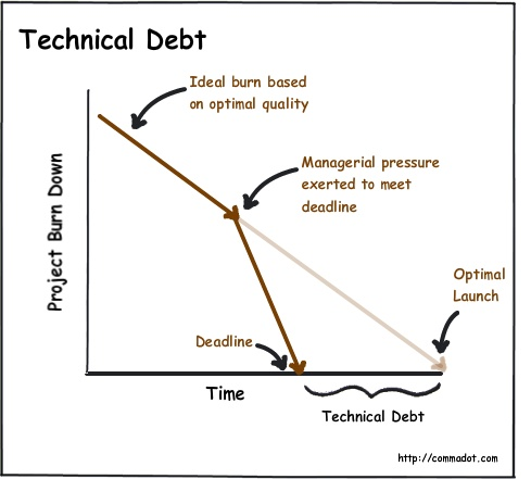 Technical Debt explains most of my work environment