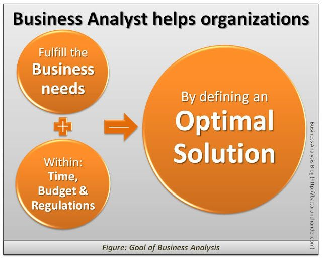 Best Business Analysis Images On   Business Analyst