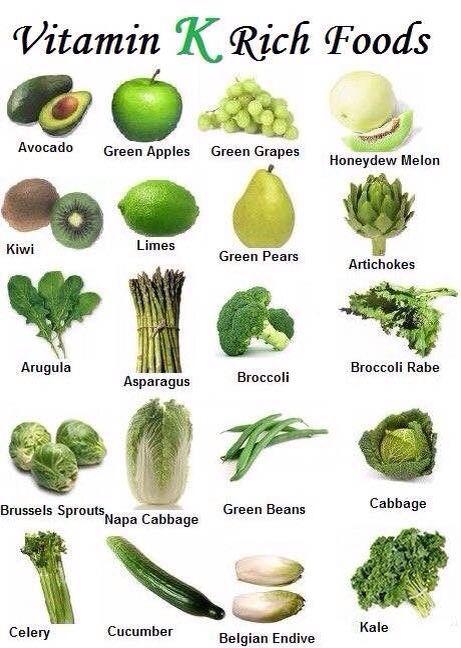 Warfarin Vitamin K Food Chart