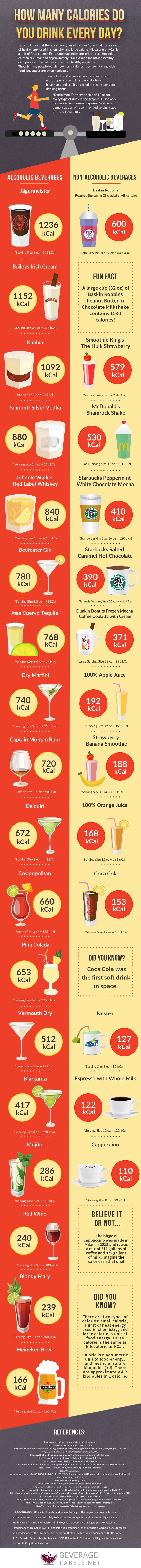 How Many Calories do you Drink Every day? #infographic #Health #Food