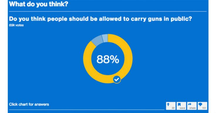 MSNBC Shocker: Nearly 9 in 10 Support Constitutional Carry - ..Do you think people should be allowed to carry guns in public? People were given three options for answering and, with 90,000+ votes cast, here are the current numbers (as of July 6, 2014):◾88% – Yes! The Second Amendment guarantees it. (79,000+ votes) ◾8% – No, it's too dangerous. (7.266 votes) ◾4% – Only for self defense. (3,636 votes)  [...] 07/06