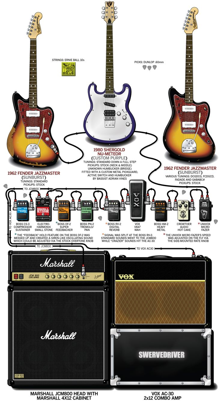 12 Best Guitar Talk Images On Pinterest Amp Settings Band And