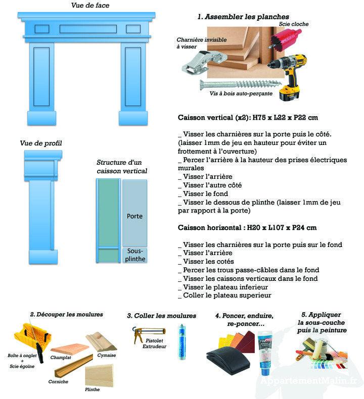 Les étapes de fabrication de la fausse cheminée