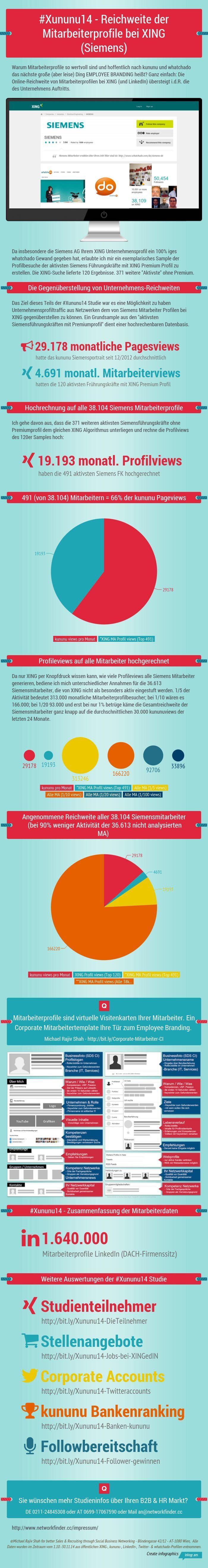 Reichweite von Corporate Mitarbeiterprofilen bei #XING am Beispiel der @Siemens AG #Infografik #Profiling