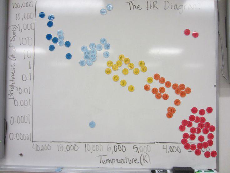 8th Hr Diagram Worksheet 8th hr diagram worksheet also hr – Hr Diagram Worksheet