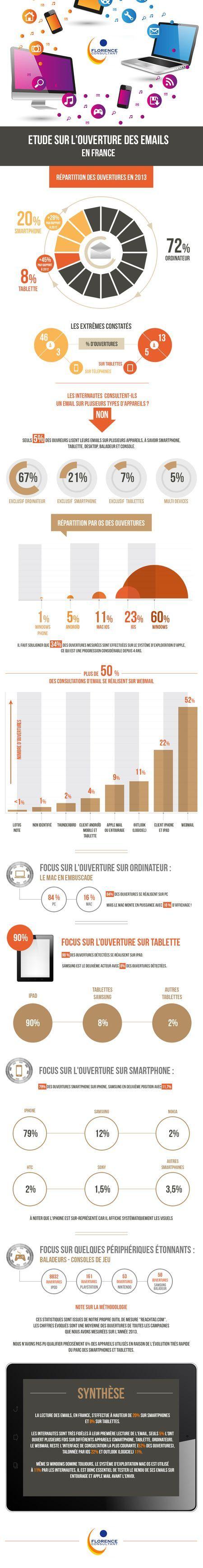 Contexte d'ouverture des emails en France. Bilan 2013 #EmailMarketing #Infographie