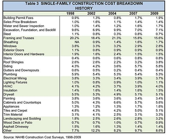 Table 3 single family construction cost breakdown history for Construction material costs