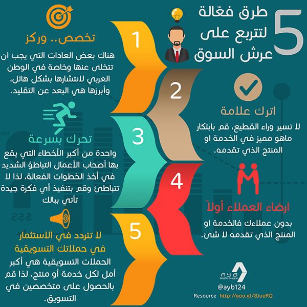 Info Graphics Self Development On Behance Digital Marketing Infographics Self Development Life Skills Activities