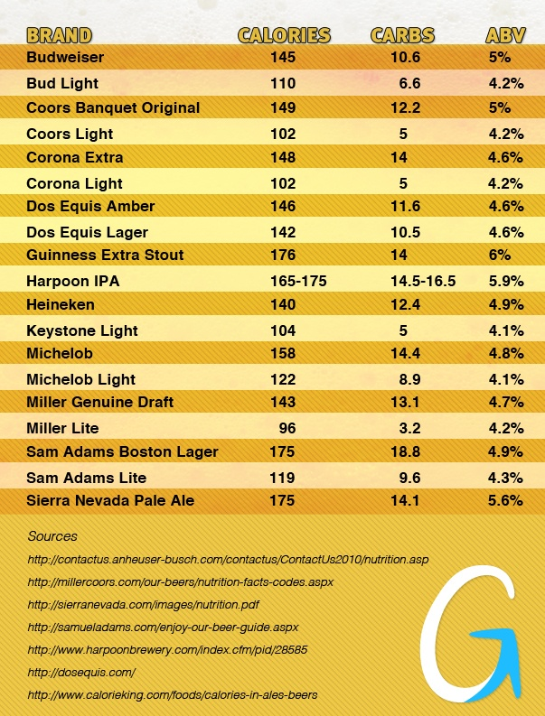 Battle Of The Brands: Calories In Beer Nice Design