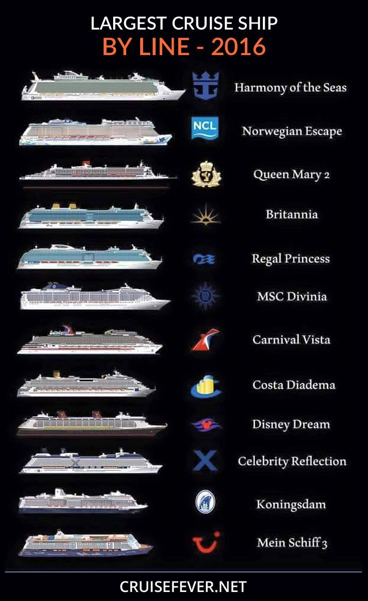 Largest cruise ships for each cruise line. For top cruise deals go to http://cruisefever.net/cruise-price-drops/