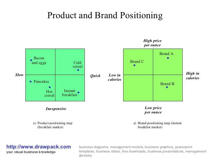 brand positioning map - Google 검색 | 브랜드 디자인 | Brand ...