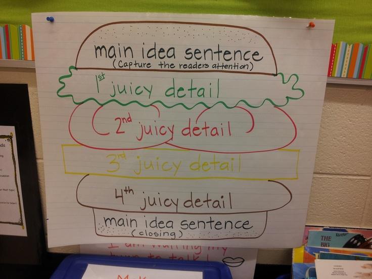 """Hamburger Paragraph-""""Taken"""" from Mrs. Googe's 1st grade class :)"""