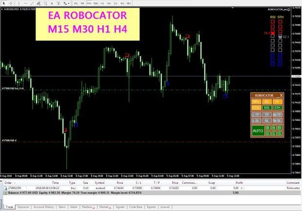 Ea Robocator Pro Expert Advisor Mt4
