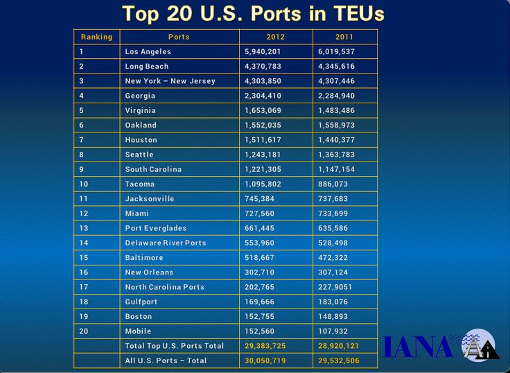 Check out the top 20 U.S. shipping ports.