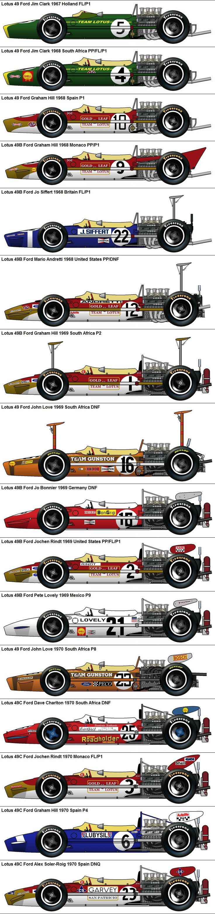 Formula One Grand Prix Lotus 49 Fords 1967-1970