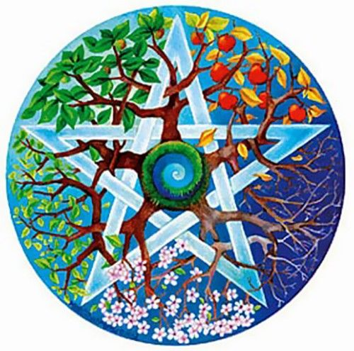 Solstices and Equinoxes : An Esoteric Perspective