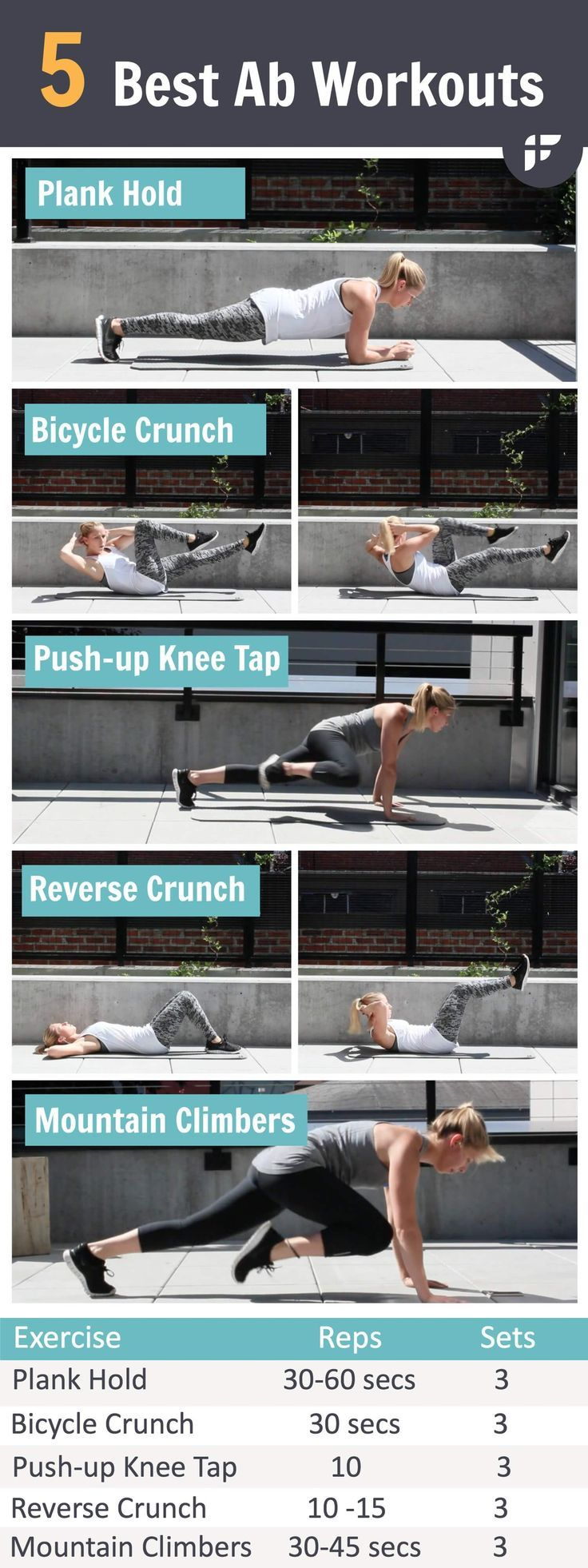 5 Best Ab Workouts to Lose Your Belly Fat Fast- This fat scorching plan was designed specifically to tackle you stubborn belly fat. Do this workout for 15 minutes a day for 3-4 days a week to uncover your abs.