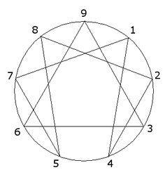 El eneagrama, un test de personalidad que muestra cuáles son las características de nueve sujetos diferentes.