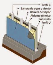 Steel Frame es un sistema constructivo innovador y sostenible que se basa en la aplicación perfiles de acero galvanizado confirmados en frío para la creación de estructuras sólidas y robustas. ¡Conócelo!