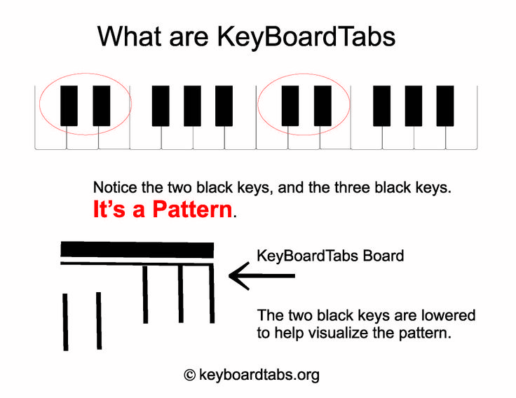 See how easy it is to chord.  All chords offer visual aids just like a guitar tab.  Method book available this January at http://www.keyboardtabs.org