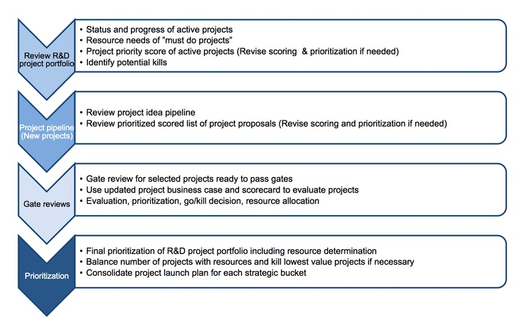 paper prioritizing the it project portfolio paper Project portfolio management planning: a method for prioritizing projects mike ross r2estimating, llc  this paper proposes that portfolio planning is a key element  the tasks of and allocating resources to each project in the portfolio as some function of inter-task dependencies, re.