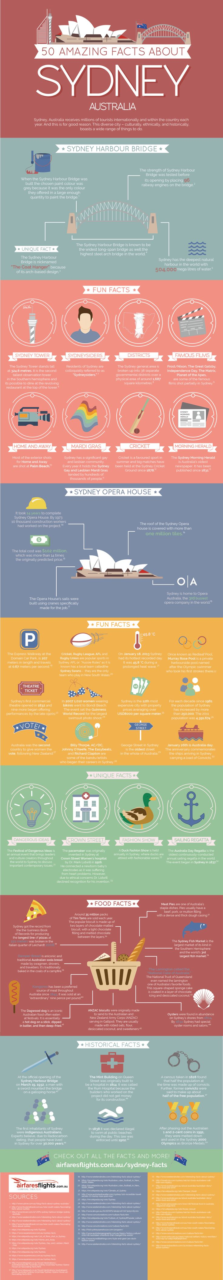 75 Facts About Sydney