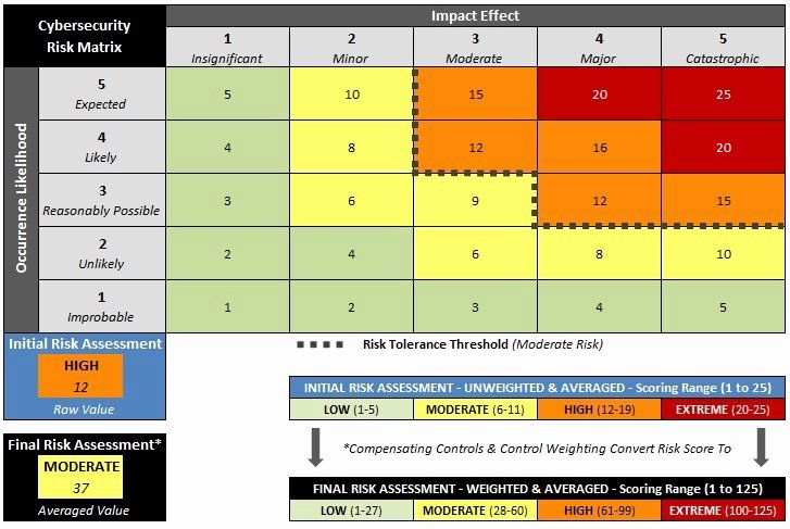 Security Risk Assessment Template In 2020 Cyber Security
