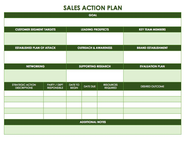 Image result for sales action plan presentation