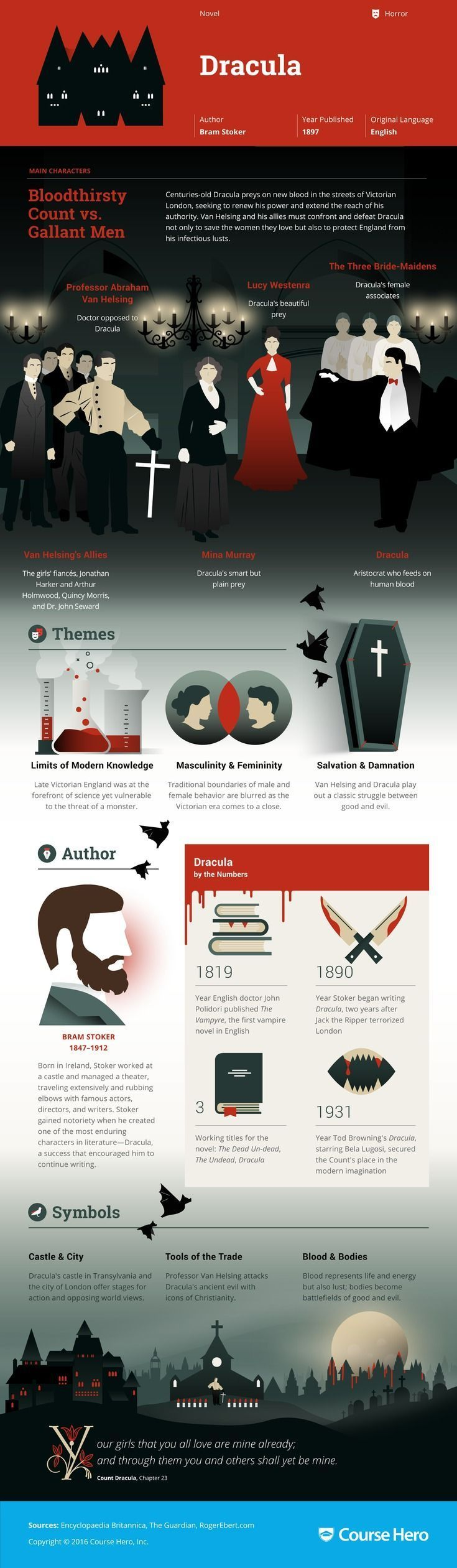 Dracula Infographic   Course Hero