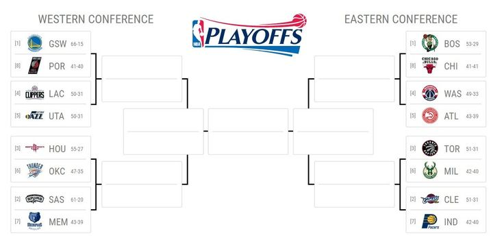 The NBA playoff bracket is now set