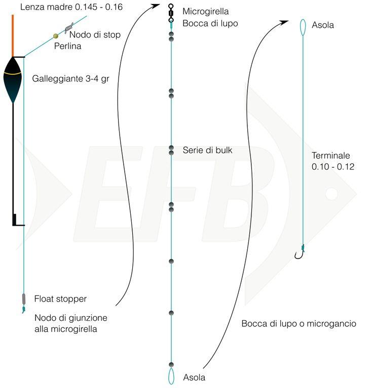 Bolognese: montatura per galleggiante scorrevole (spallinata intercambiabile)