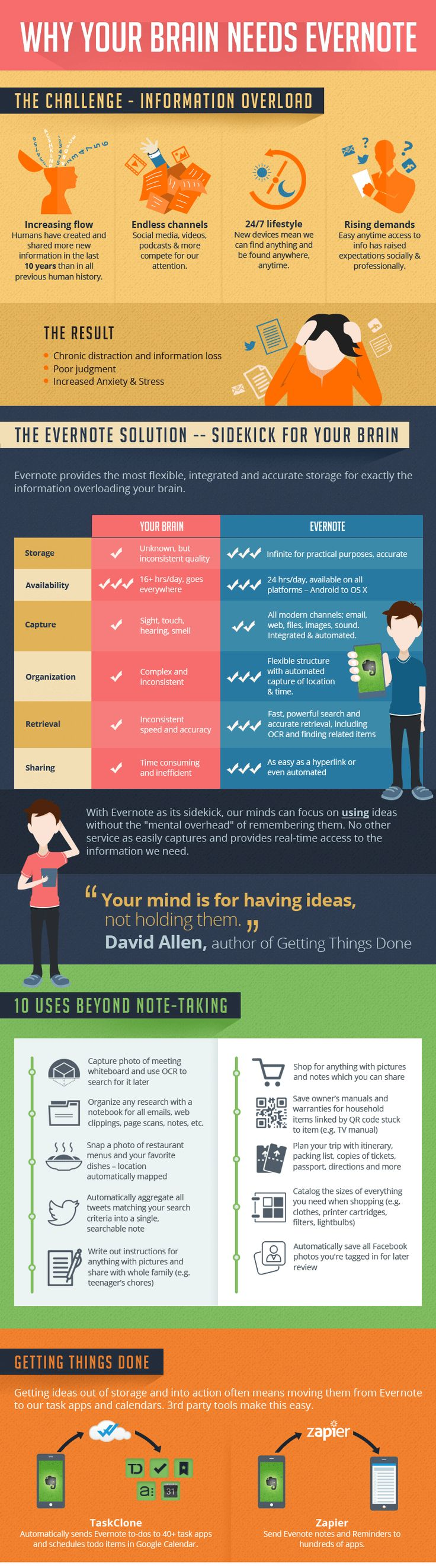 Why your brain is begging to use Evernote [Infographic] | Troy Christmas | LinkedIn