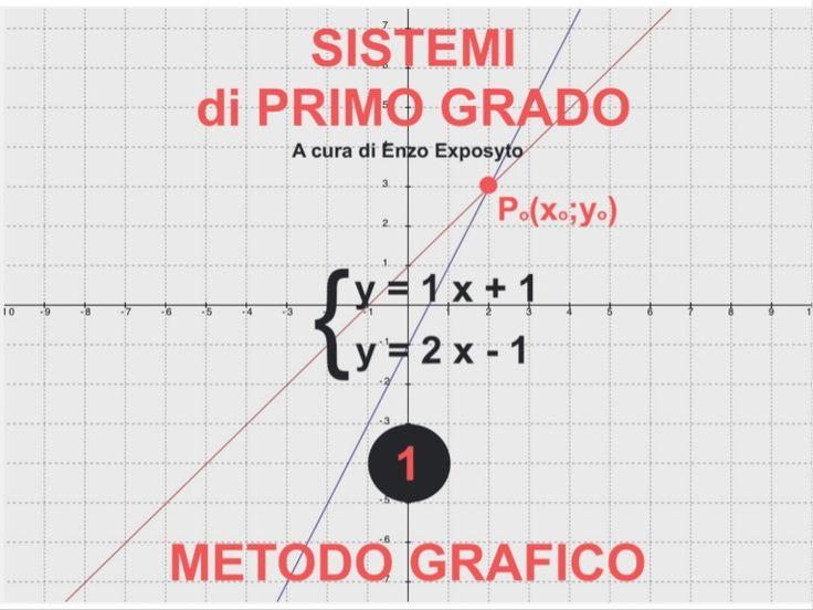 Sistemi di Primo Grado - Metodo Grafico