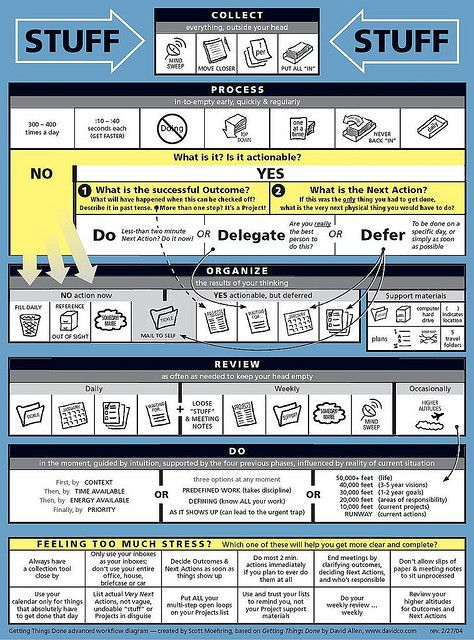 Get Things Done - Advanced workflow diagram