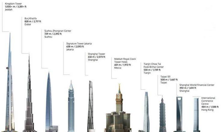 Der Bau des höchsten Turms der Welt beginnt – Architecture