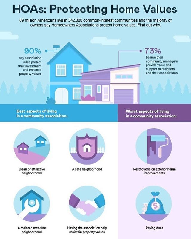 Most Say Home Owners Associations Hoa Protect The Value Of Their